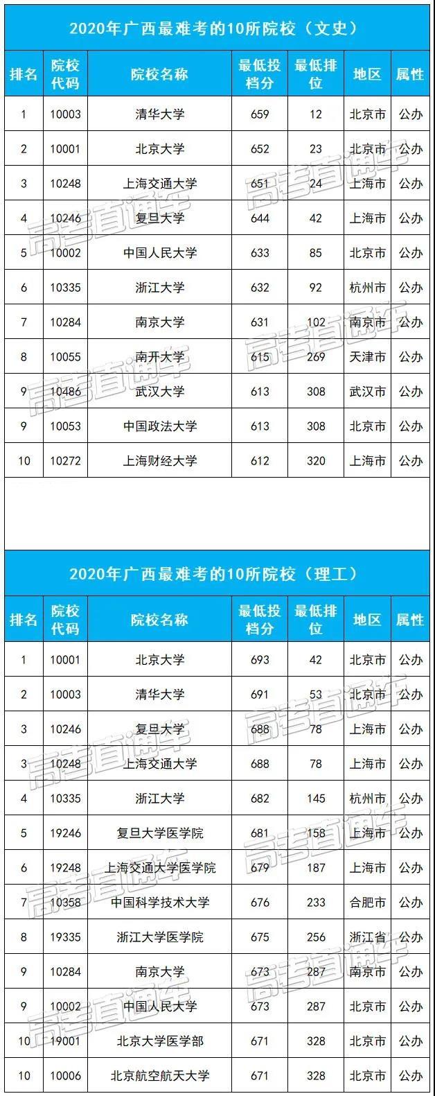 广西最难考的10所大学