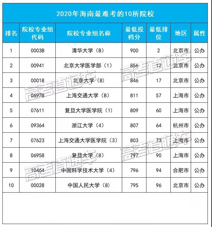 海南最难考的10所大学