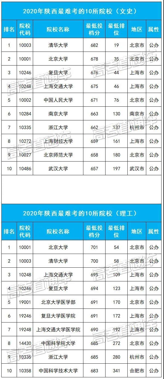 陕西最难考的10所大学