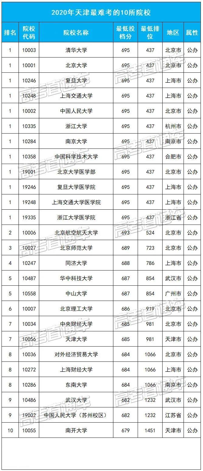 天津最难考的10所大学