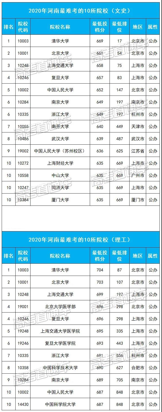 河南最难考的10所大学