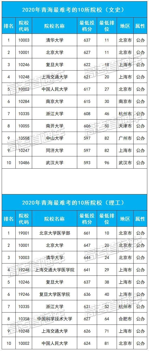 青海最难考的10所大学