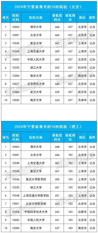 宁夏最难考的10所大学