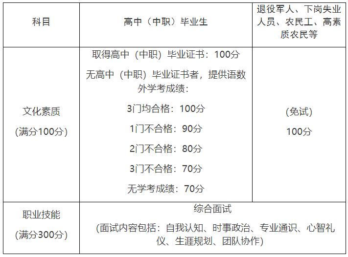 2020年上海市高职扩招专项考试招生工作实施办法图1