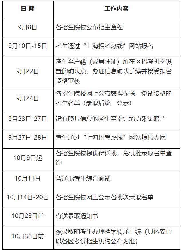2020年上海市高职扩招专项考试招生工作实施办法图2