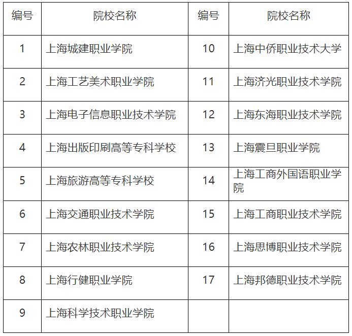 2020年上海市高职扩招专项考试招生工作实施办法图3