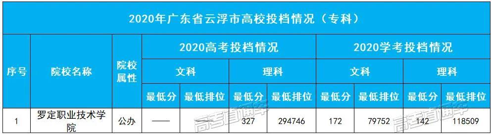 2020年�V�|省云浮市高校投�n情�r