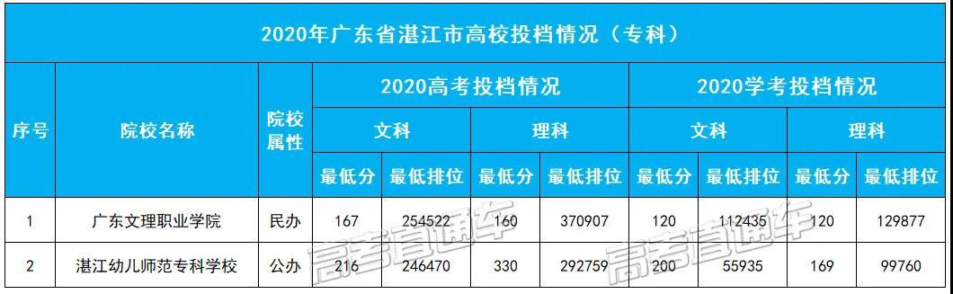 2020年�V�|省湛江市高校投�n情�r