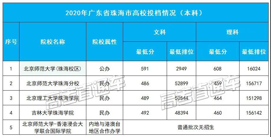 2020年�V� 省珠海市高校投�n情�r