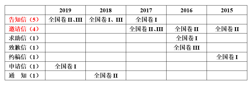 近5年高考英�Z��信分�范文+重�c�~�K+�f能句型+�f能模板