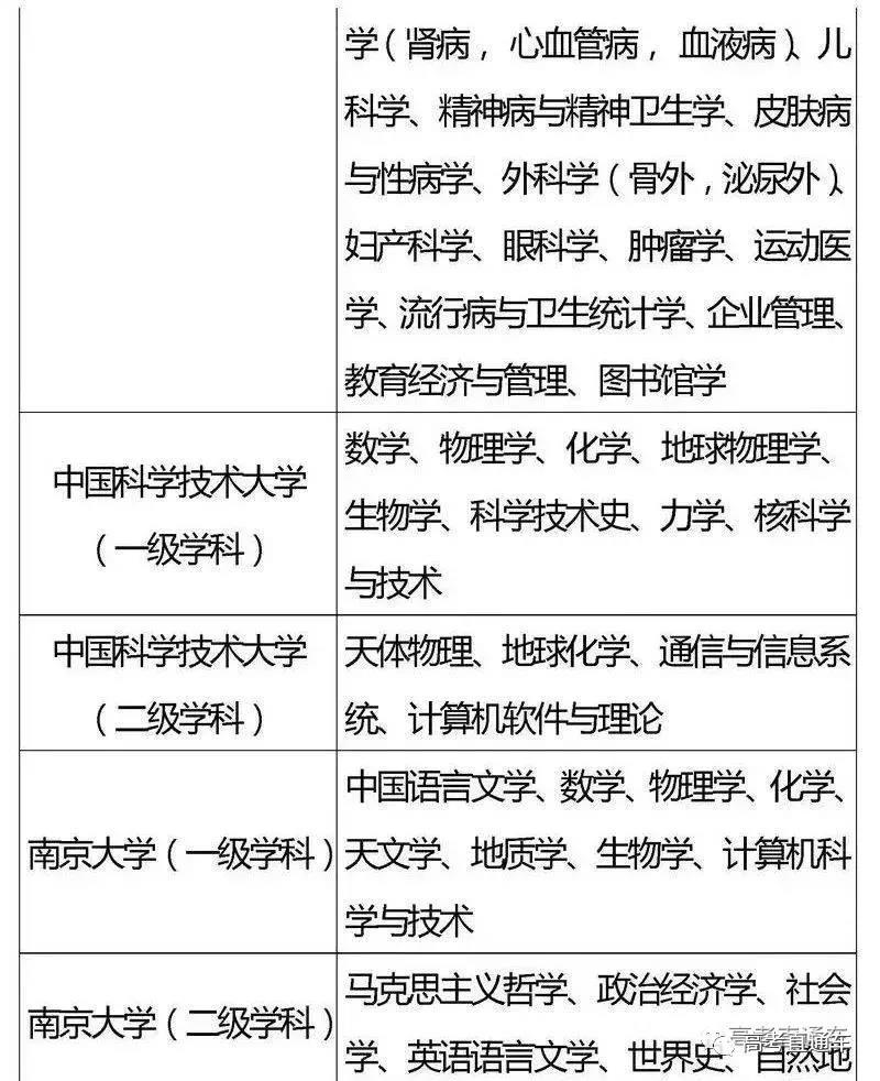 """国家""""985,211""""工程高校及重点学科名单3"""