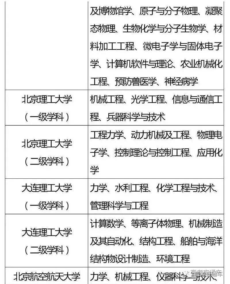 """国家""""985,211""""工程高校及重点学科名单12"""