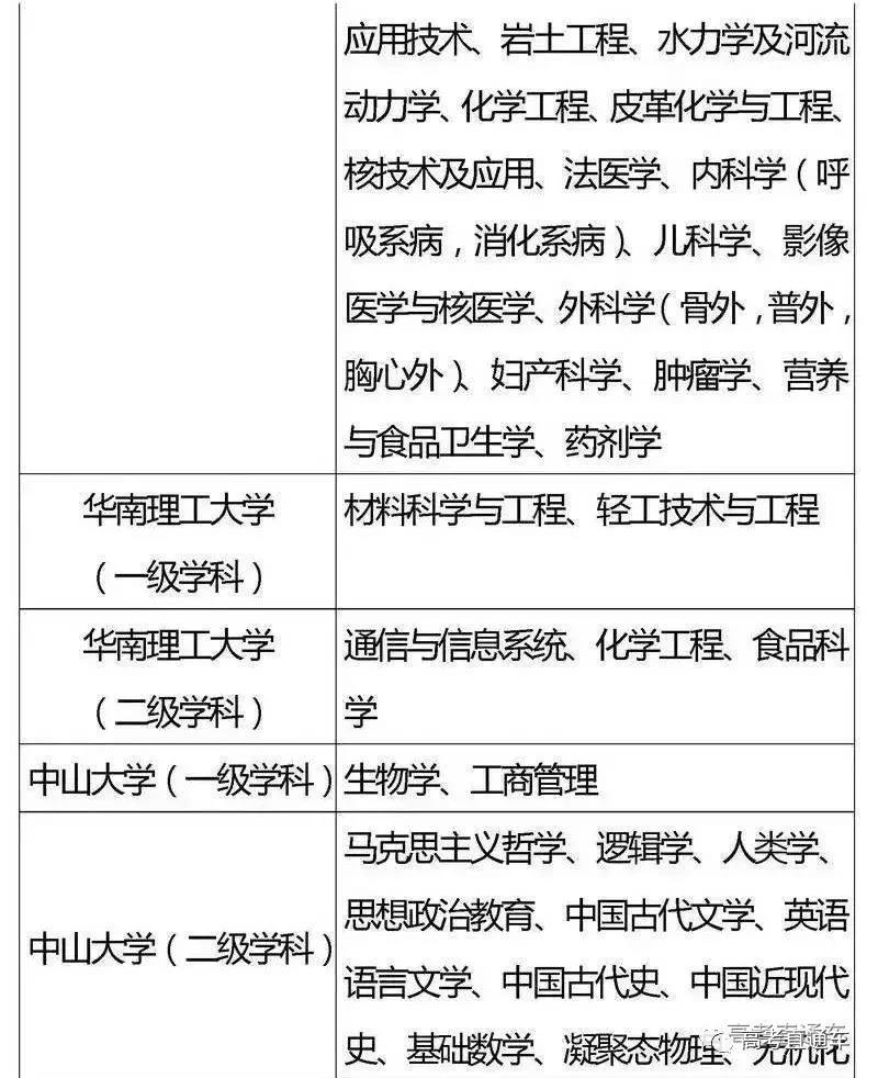 """国家""""985,211""""工程高校及重点学科名单14"""