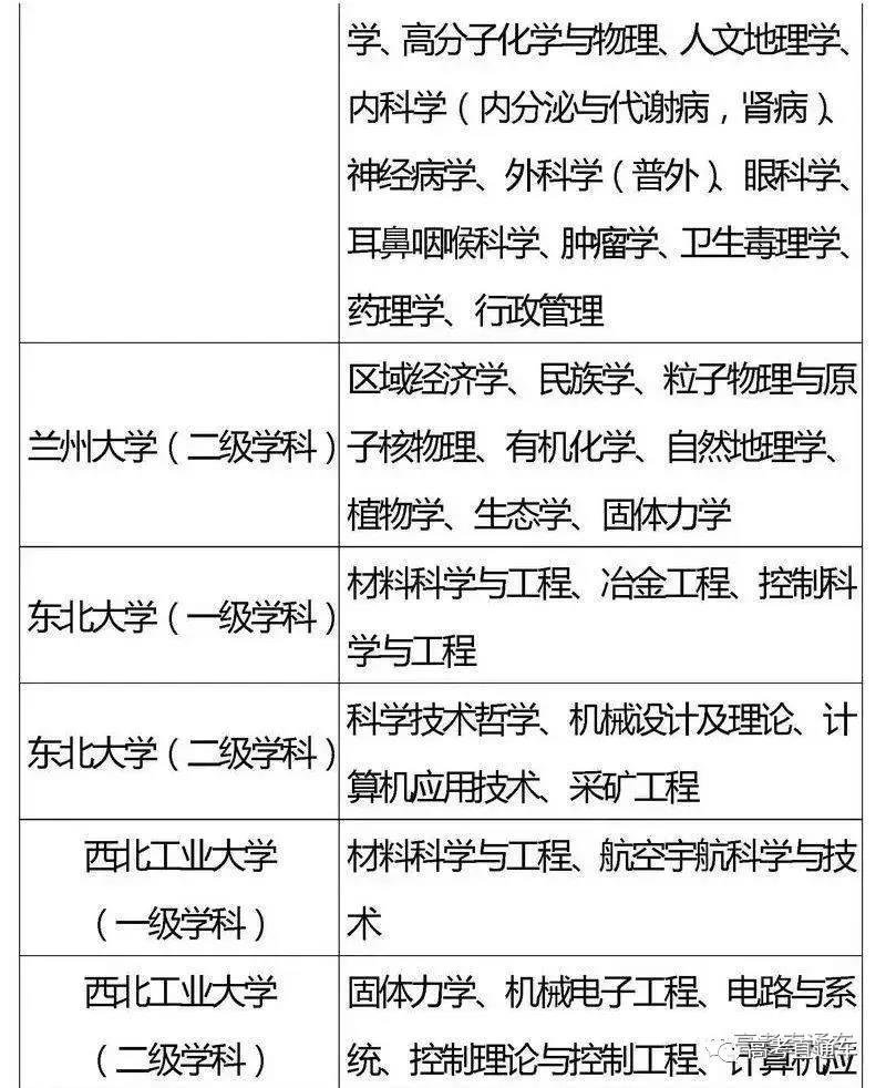 """国家""""985,211""""工程高校及重点学科名单15"""