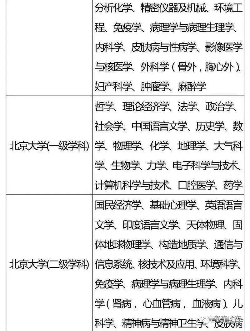 """国家""""985,211""""工程高校及重点学科名单"""