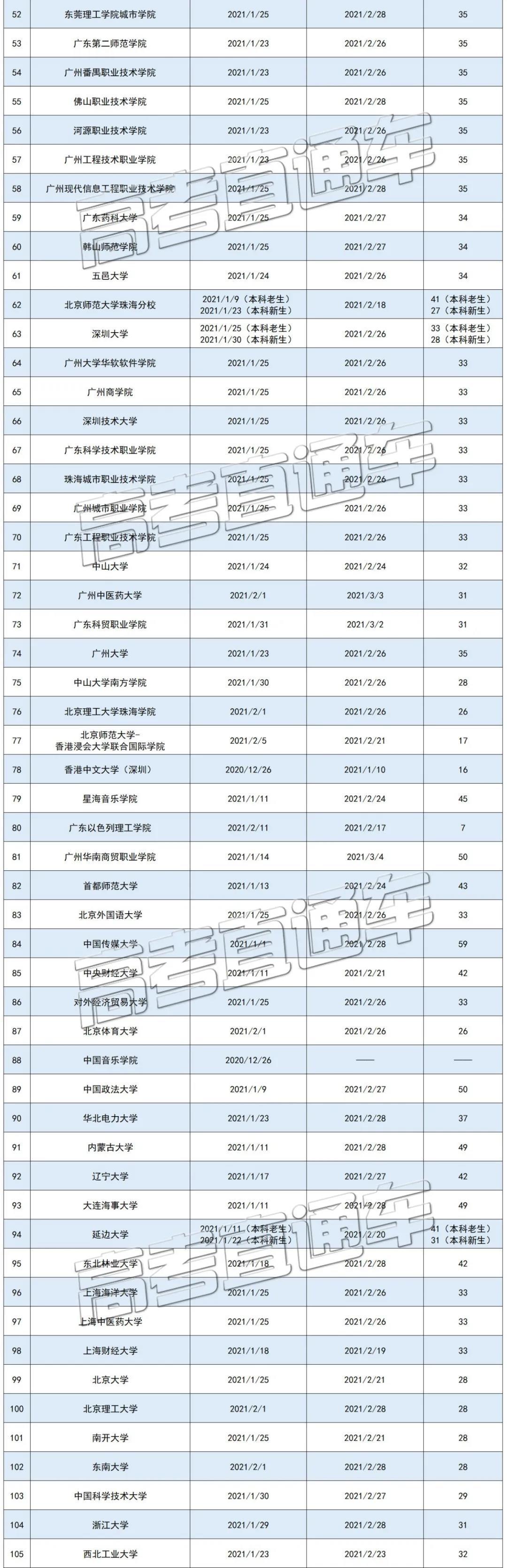 全��各高校寒假�r�g排行榜2