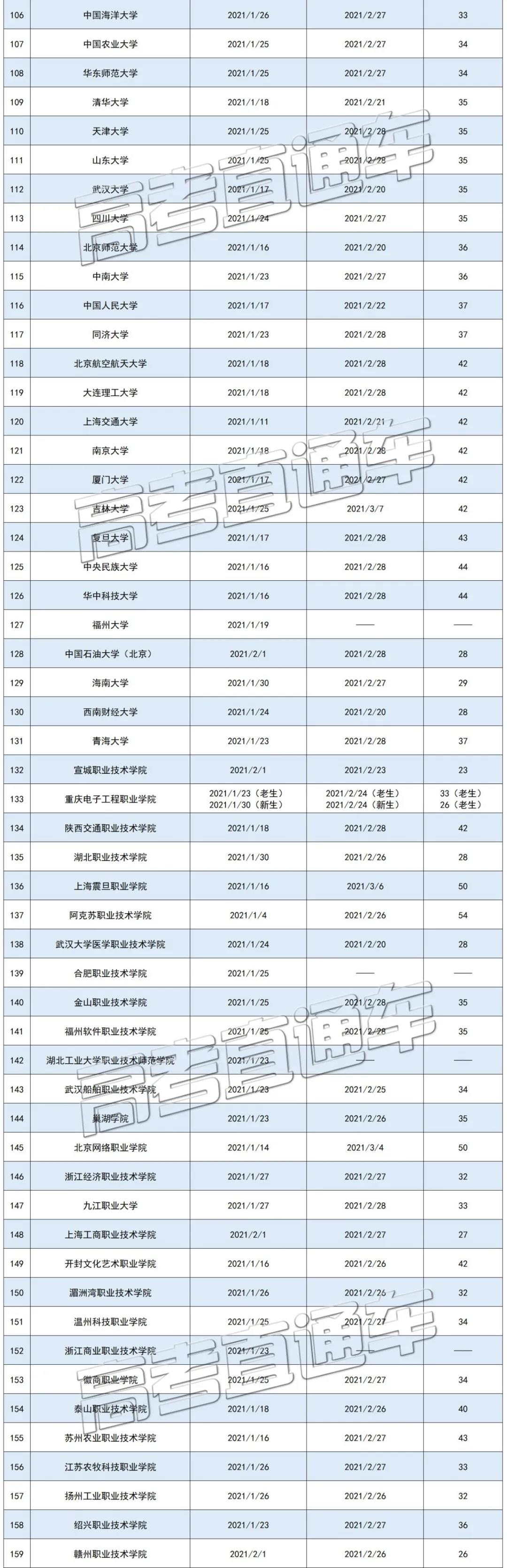 全��各高校寒假�r�g排行榜3