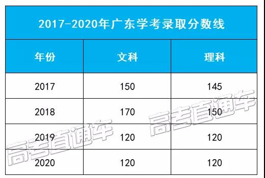 广东省学考录取近4年投档分数线