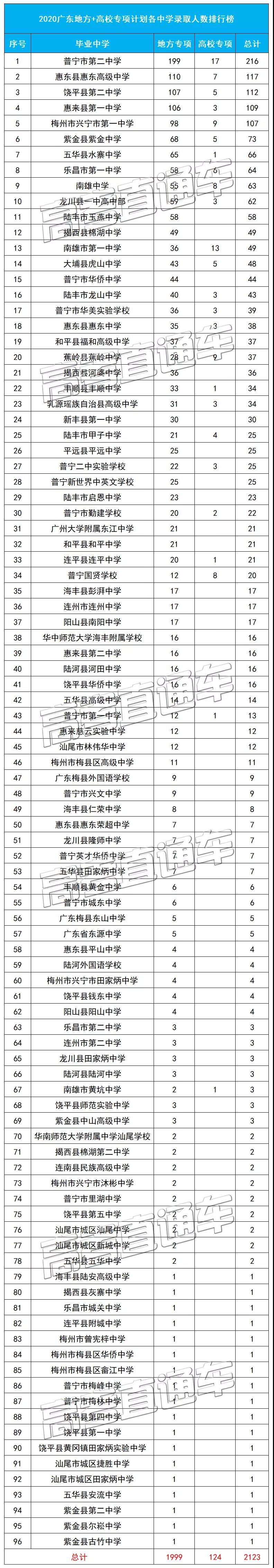 2020年知名高校降分录取2123名广东考生