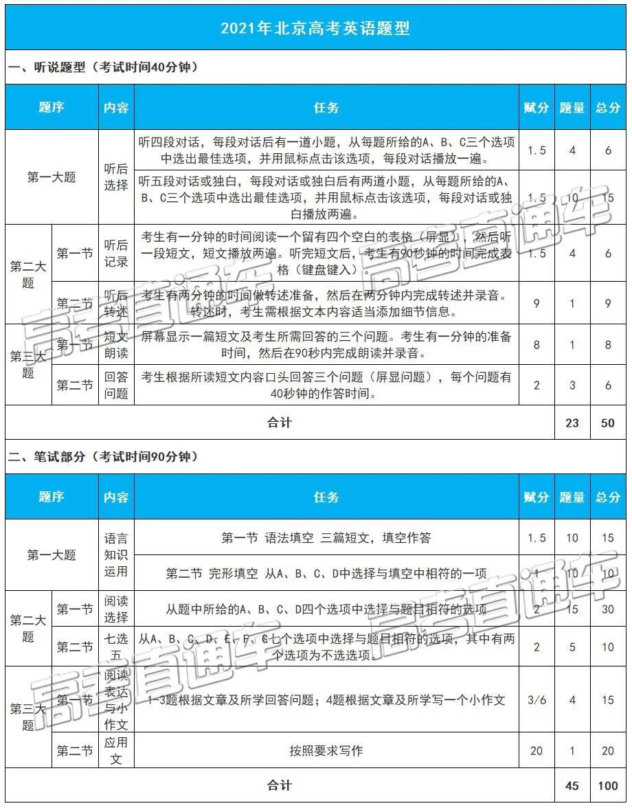 2021高考英语题型及分值首次曝光