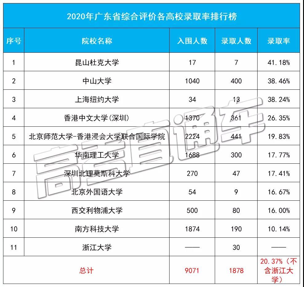 2020年广东省综合评价各高校录取排行榜