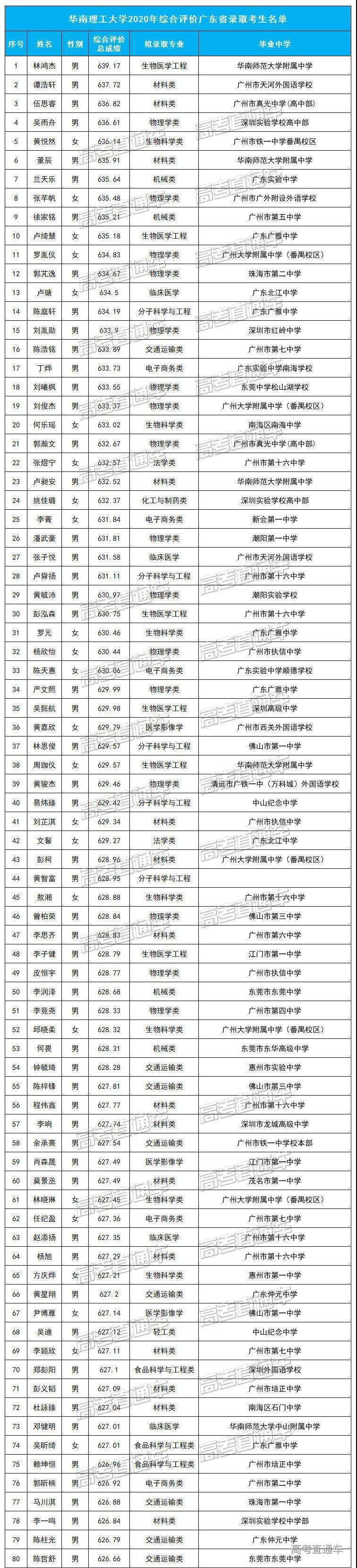 华南理工大学2020年综合评价广东省录取考生名单1