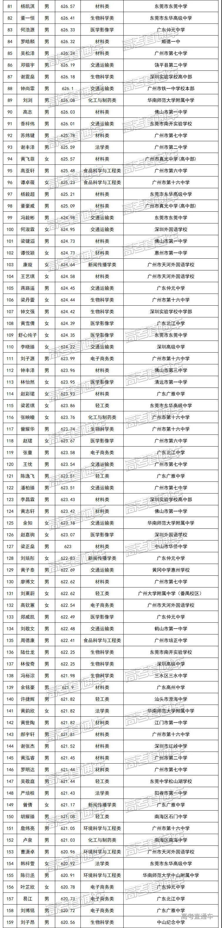 华南理工大学2020年综合评价广东省录取考生名单2