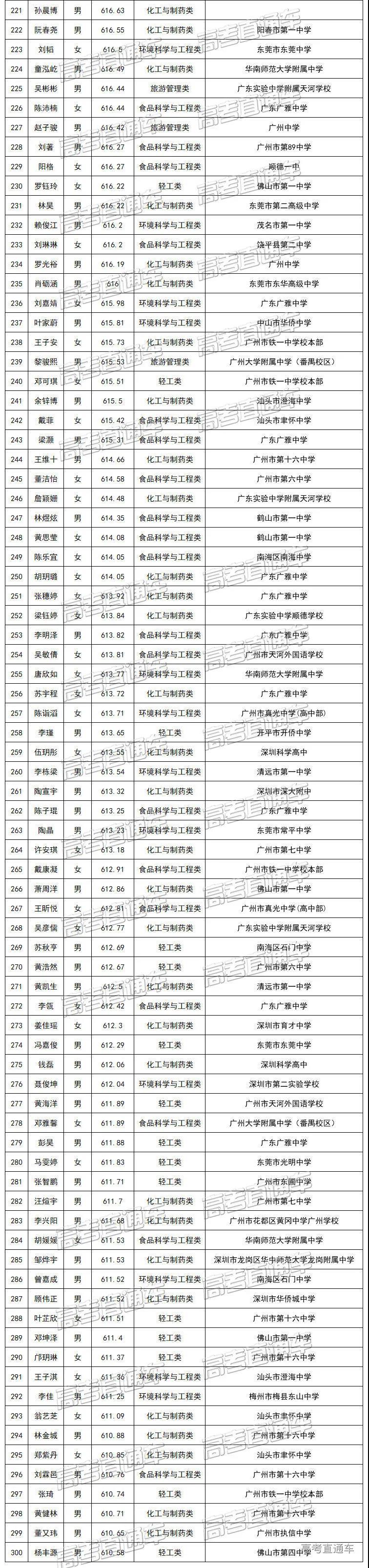 华南理工大学2020年综合评价广东省录取考生名单4