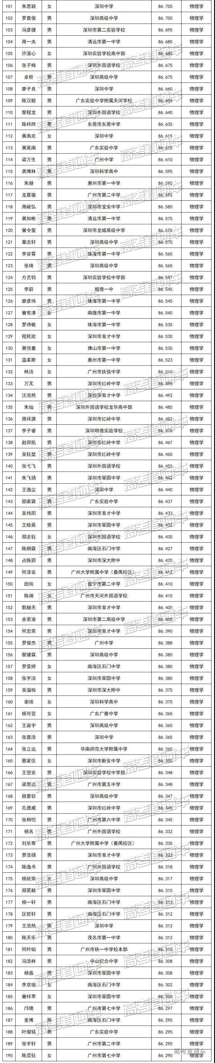 南方科技大学2020年综合评价广东省录取考生名单2