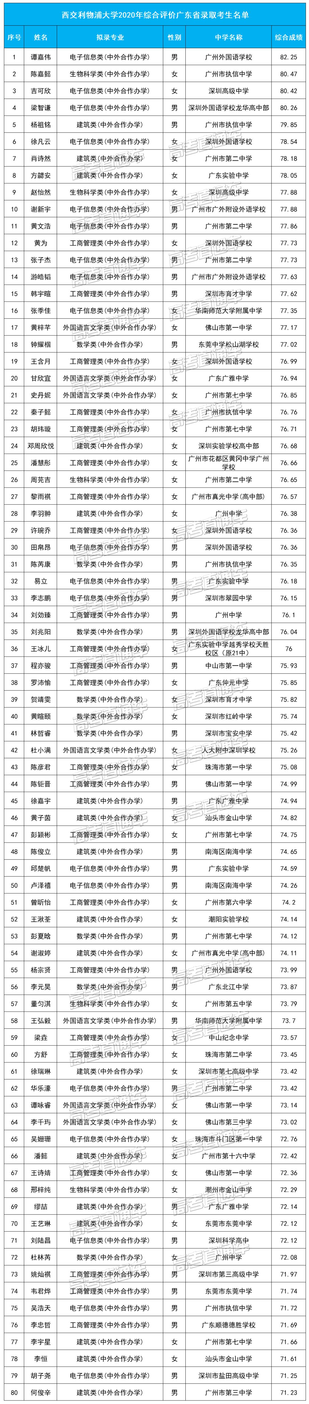 西交利物浦大学2020年综合评价广东省录取考生名单