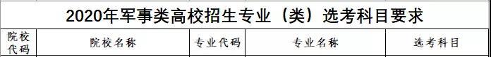 河北省3+1+2新高考想报军校该怎样选科?