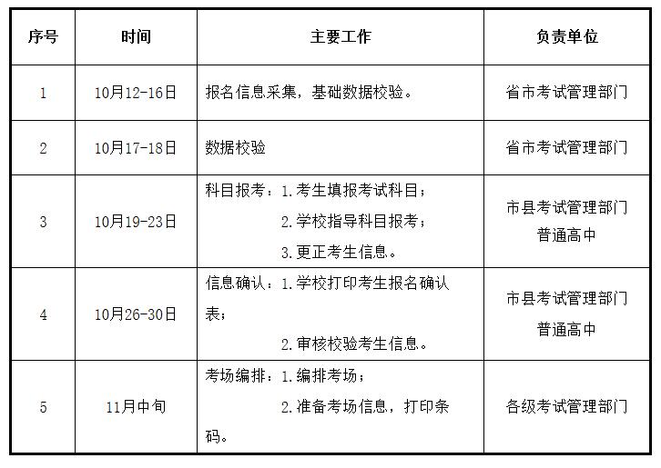2020年甘肃省冬季普通高中学业水平考试报名安排日程表