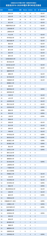 校友会2019-2020中国大学CNS论文排名