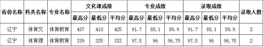 四川师范大学2020年辽宁体育类分专业录取分数线