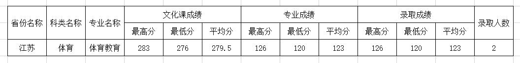 四川师范大学2020年江苏体育类分专业录取分数线