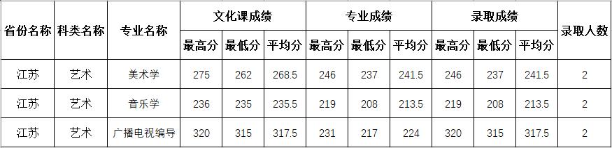 四川师范大学2020年江苏艺术类分专业录取分数线