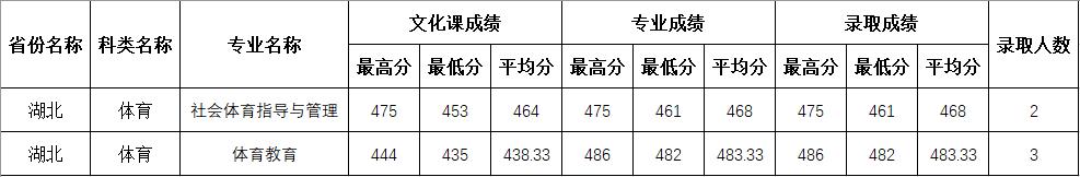 四川师范大学2020年湖北体育类分专业录取分数线