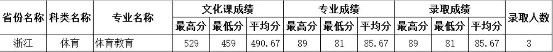 四川师范大学2020年浙江体育类分专业录取分数线