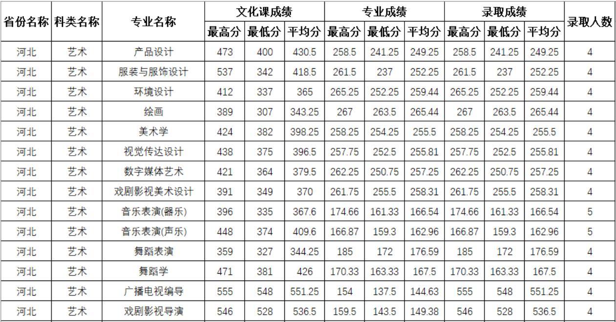 四川师范大学2020年河北艺术类分专业录取分数线