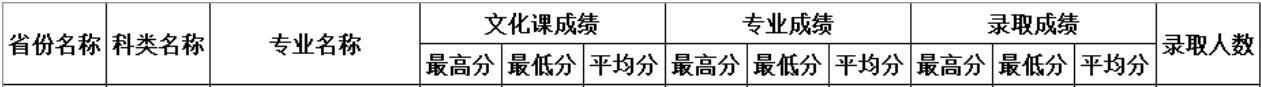 四川师范大学2020年河北体育类分专业录取分数线1