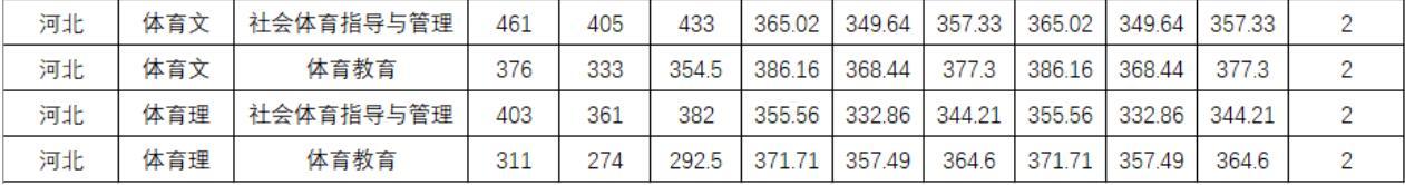 四川师范大学2020年河北体育类分专业录取分数线2