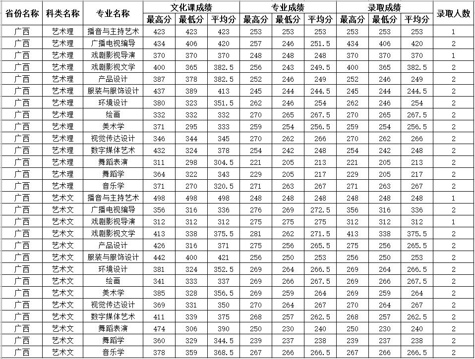 四川师范大学2020年广西艺术类分专业录取分数线