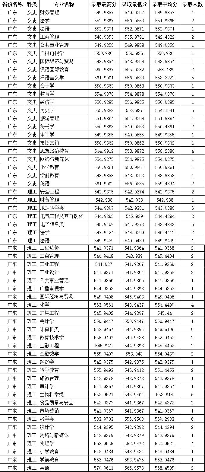 四川师范大学2020年广东普通类分专业录取分数线