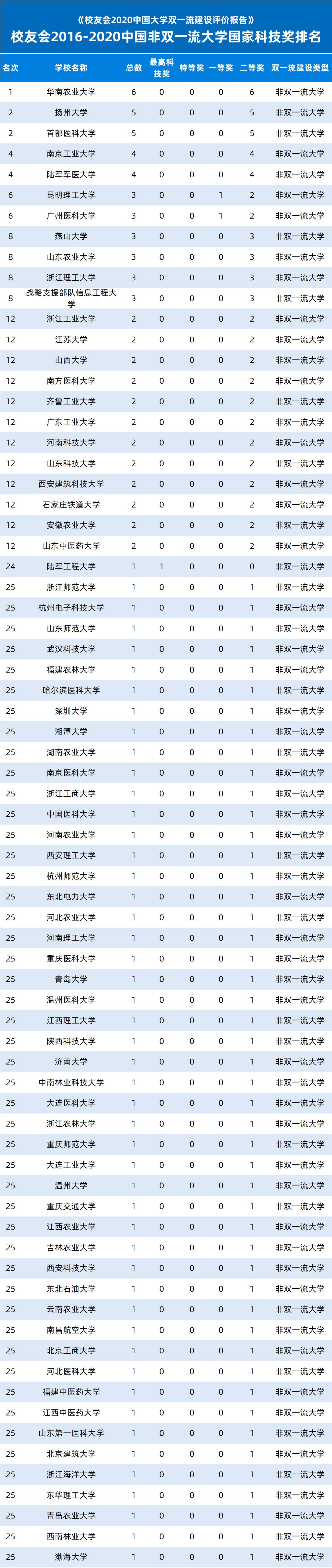 校友会2016-2020中国非双一流大学国家科技奖排名