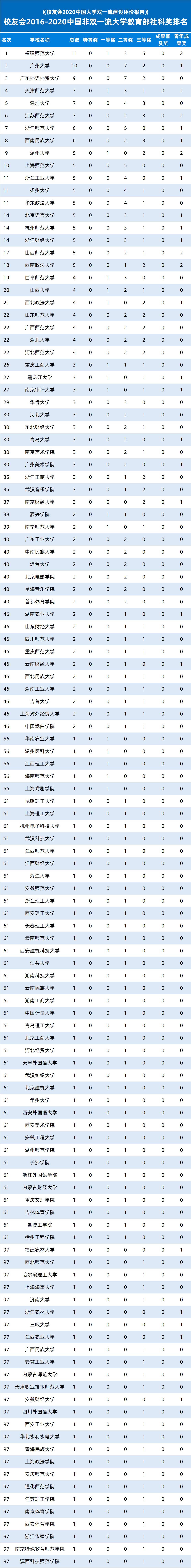 校友会2016-2020中国非双一流大学教育部社科奖排名