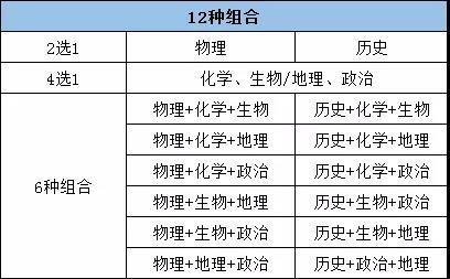"""新高考""""3+1+2""""的选科模式12种组合究竟该怎样选?"""
