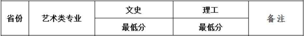 武汉大学2020年辽宁艺术类录取分数线1
