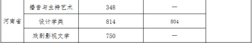 武汉大学2020年河南艺术类录取分数线2