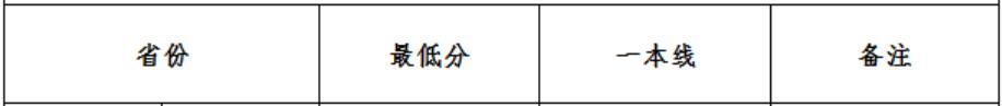 武汉大学2020年河南国家专项录取分数线1