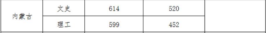 武汉大学2020年内蒙古国家专项录取分数线2